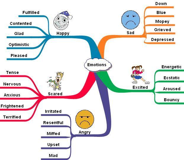 cách học từ vựng tiếng Anh nhanh thuộc nhớ lâu